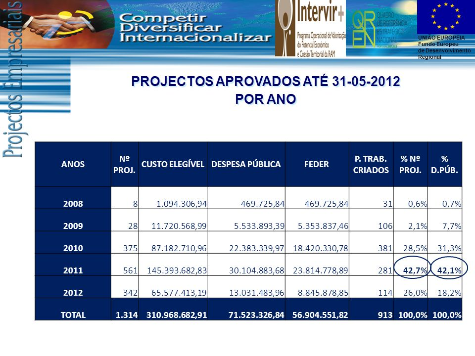 UNIÃO EUROPEIA Fundo Europeu de Desenvolvimento Regional PROJECTOS APROVADOS ATÉ 31-05-2012 POR ANO PROJECTOS APROVADOS ATÉ 31-05-2012 POR ANO ANOS Nº PROJ.