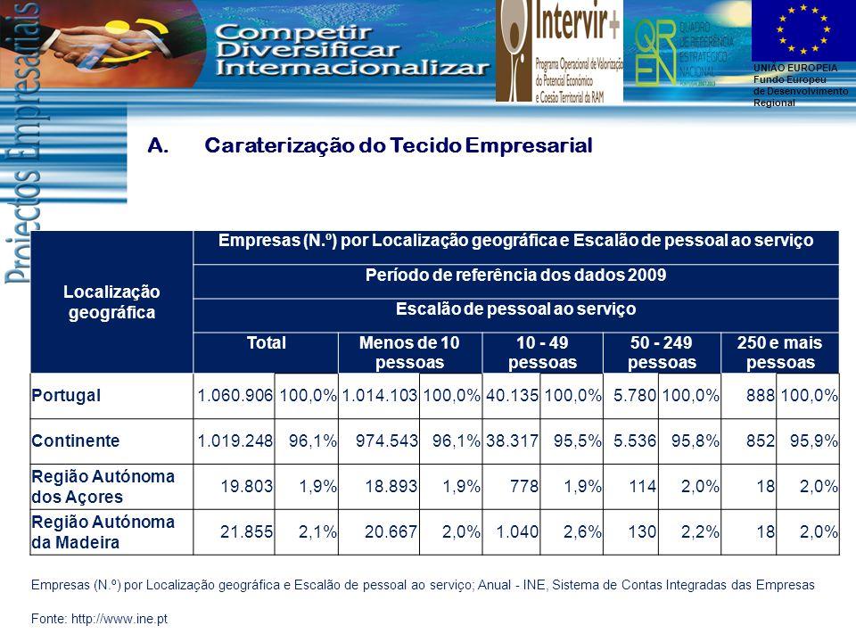 UNIÃO EUROPEIA Fundo Europeu de Desenvolvimento Regional A.Caraterização do Tecido Empresarial Localização geográfica Empresas (N.º) por Localização geográfica e Escalão de pessoal ao serviço Período de referência dos dados 2009 Escalão de pessoal ao serviço TotalMenos de 10 pessoas 10 - 49 pessoas 50 - 249 pessoas 250 e mais pessoas Portugal1.060.906100,0%1.014.103100,0%40.135100,0%5.780100,0%888100,0% Continente1.019.24896,1%974.54396,1%38.31795,5%5.53695,8%85295,9% Região Autónoma dos Açores 19.8031,9%18.8931,9%7781,9%1142,0%182,0% Região Autónoma da Madeira 21.8552,1%20.6672,0%1.0402,6%1302,2%182,0% Empresas (N.º) por Localização geográfica e Escalão de pessoal ao serviço; Anual - INE, Sistema de Contas Integradas das Empresas Fonte: http://www.ine.pt