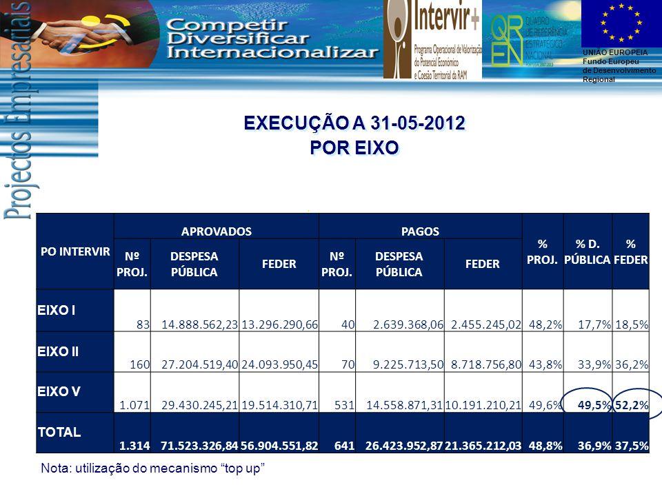 UNIÃO EUROPEIA Fundo Europeu de Desenvolvimento Regional EXECUÇÃO A 31-05-2012 POR EIXO EXECUÇÃO A 31-05-2012 POR EIXO PO INTERVIR APROVADOSPAGOS % PROJ.
