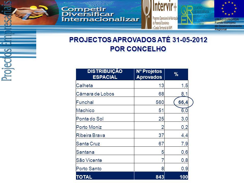 UNIÃO EUROPEIA Fundo Europeu de Desenvolvimento Regional DISTRIBUIÇÃO ESPACIAL Nº Projetos Aprovados % Calheta131,5 Câmara de Lobos688,1 Funchal56066,4 Machico516,0 Ponta do Sol253,0 Porto Moniz20,2 Ribeira Brava374,4 Santa Cruz677,9 Santana50,6 São Vicente70,8 Porto Santo80,9 TOTAL843100 PROJECTOS APROVADOS ATÉ 31-05-2012 POR CONCELHO PROJECTOS APROVADOS ATÉ 31-05-2012 POR CONCELHO