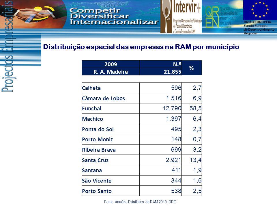 UNIÃO EUROPEIA Fundo Europeu de Desenvolvimento Regional Distribuição espacial das empresas na RAM por município Fonte: Anu á rio Estat í stico da RAM 2010, DRE 2009N.º % R.