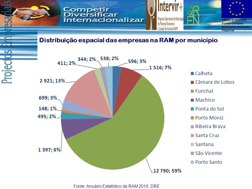 UNIÃO EUROPEIA Fundo Europeu de Desenvolvimento Regional Fonte: Anuário Estatístico da RAM 2010, DRE Distribuição espacial das empresas na RAM por município