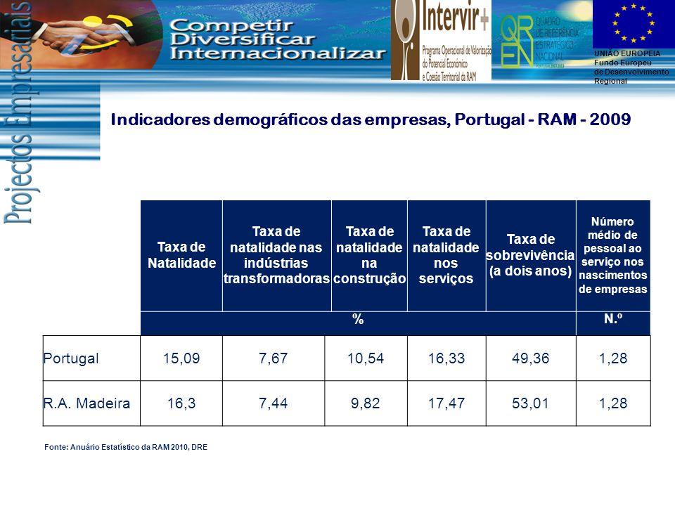 UNIÃO EUROPEIA Fundo Europeu de Desenvolvimento Regional Taxa de Natalidade Taxa de natalidade nas indústrias transformadoras Taxa de natalidade na construção Taxa de natalidade nos serviços Taxa de sobrevivência (a dois anos) Número médio de pessoal ao serviço nos nascimentos de empresas %N.º Portugal15,097,6710,5416,3349,361,28 R.A.