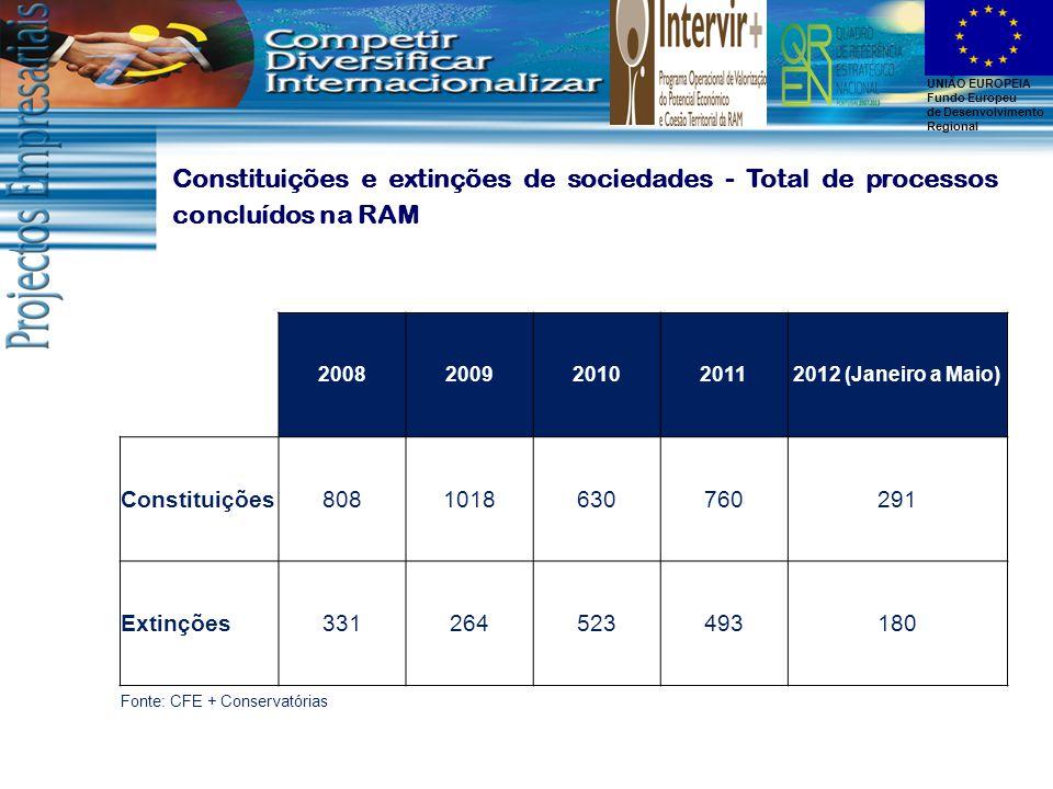 UNIÃO EUROPEIA Fundo Europeu de Desenvolvimento Regional 20082009201020112012 (Janeiro a Maio) Constituições8081018630760291 Extinções331264523493180 Fonte: CFE + Conservatórias Constituições e extinções de sociedades - Total de processos concluídos na RAM