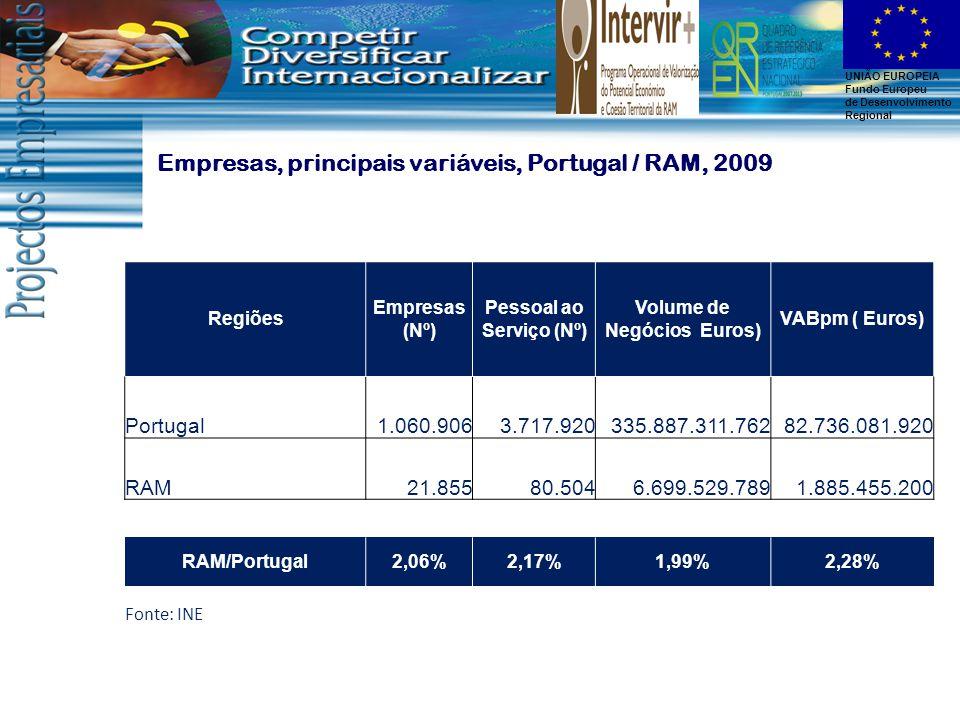 UNIÃO EUROPEIA Fundo Europeu de Desenvolvimento Regional Regiões Empresas (Nº) Pessoal ao Serviço (Nº) Volume de Negócios Euros) VABpm ( Euros) Portugal1.060.9063.717.920335.887.311.76282.736.081.920 RAM21.85580.5046.699.529.7891.885.455.200 RAM/Portugal2,06%2,17%1,99%2,28% Fonte: INE Empresas, principais variáveis, Portugal / RAM, 2009