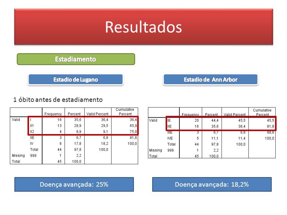 Doença avançada: 25%Doença avançada: 18,2% 1 óbito antes de estadiamento Resultados