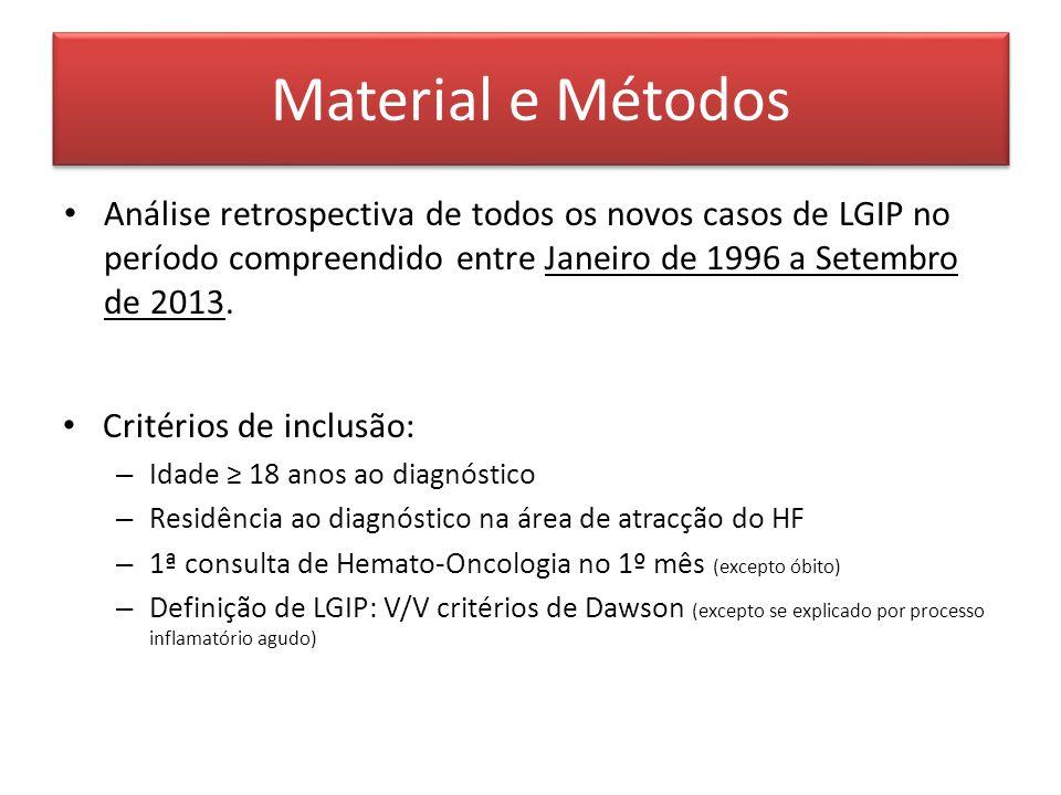 Material e Métodos Análise retrospectiva de todos os novos casos de LGIP no período compreendido entre Janeiro de 1996 a Setembro de 2013. Critérios d