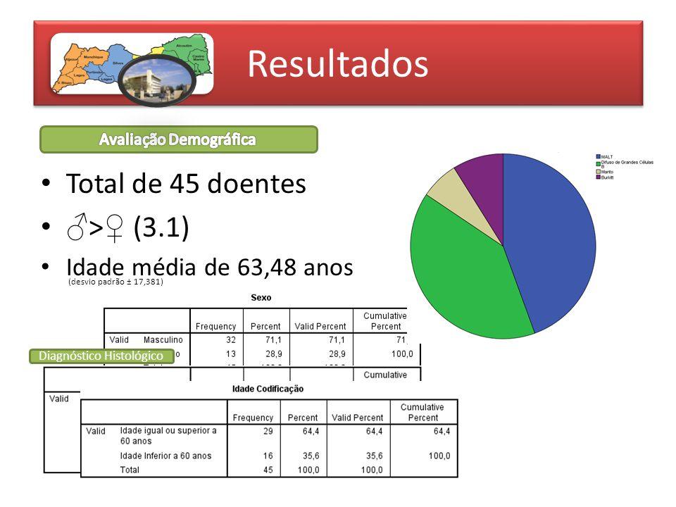 Resultados Esófago: 0% Estômago: 69% Esófago: 0% O Cólon: 13,3% H Intestino Delgado: 17,7% Intestino Delgado: 17,7% Múltipla: 4,4%