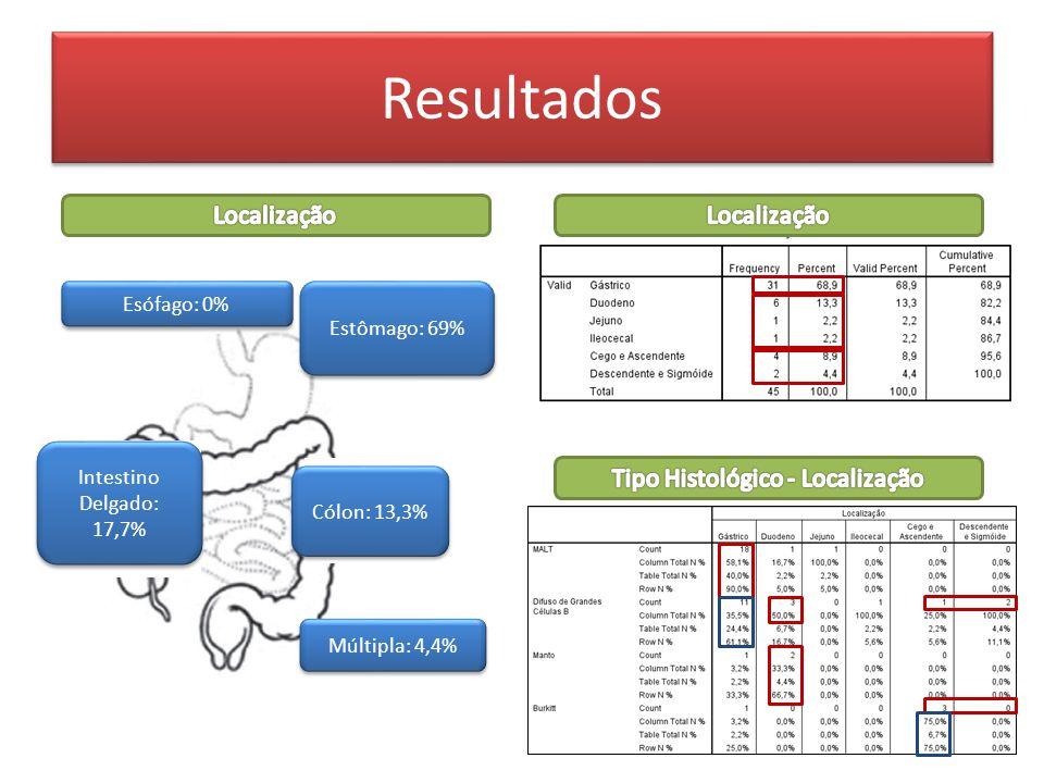 Revised International Prognostic Index (R-IPI) Resultados