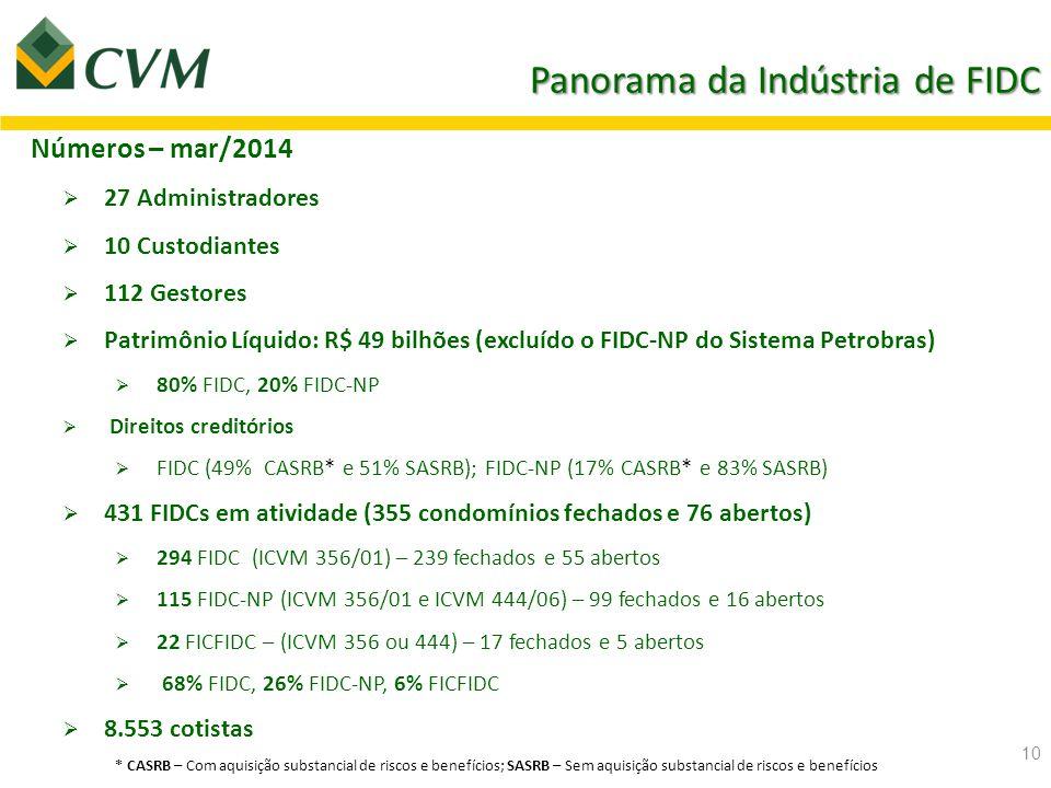 11 Evolução recente dos FIDC Fonte: CVM OBS: PL dos FIDC incluem FIDC-NP (excluindo o FIDC-NP do Sistema Petrobras) Indústria de Fundos Estruturados - R$ 275,7 bilhões - Crescimento de 29% em 2013.