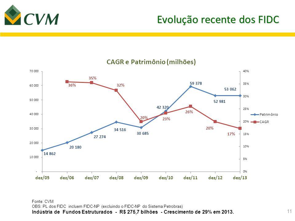 12 Evolução Histórica Comparada * FIDC (excluindo o FIDC-NP do Sistema Petrobras) ** Crédito = estoque de crédito.
