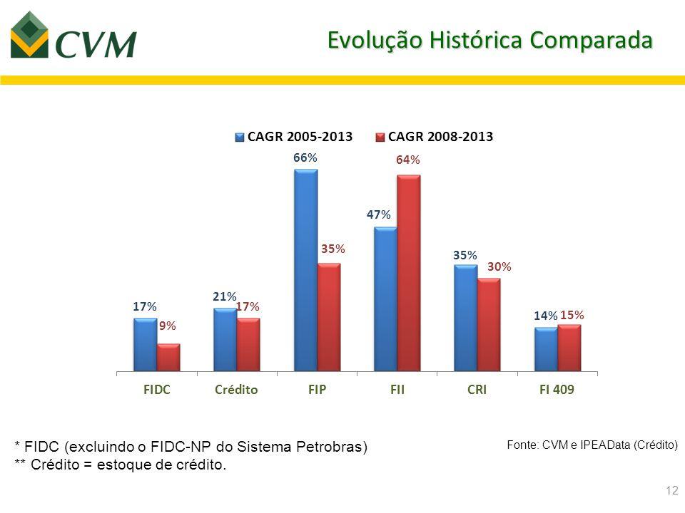 13 Contexto das mudanças normativas recentes - FIDC Fonte: CVM OBS: PL dos FIDC incluem FIDC-NP (excluindo o FIDC-NP do Sistema Petrobras)