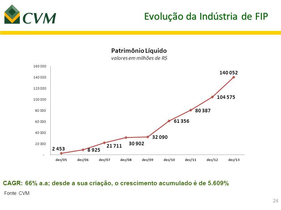 Panorama - Private Equity e Venture Capital Dados relativos à mar/2014 Fundos de Investimento em Participações - FIP  147 Administradores  196 Gestores  Patrimônio Líquido: R$ 142 bilhões  606 FIPs e 45 FIC-FIPs  Aproximadamente 5.500 cotistas Fundos Mútuos de Investimento em Empresas Emergentes – FMIEE  17 Administradores  18 Gestores  Patrimônio Líquido: R$ 765 milhões  31 fundos  334 cotistas 25