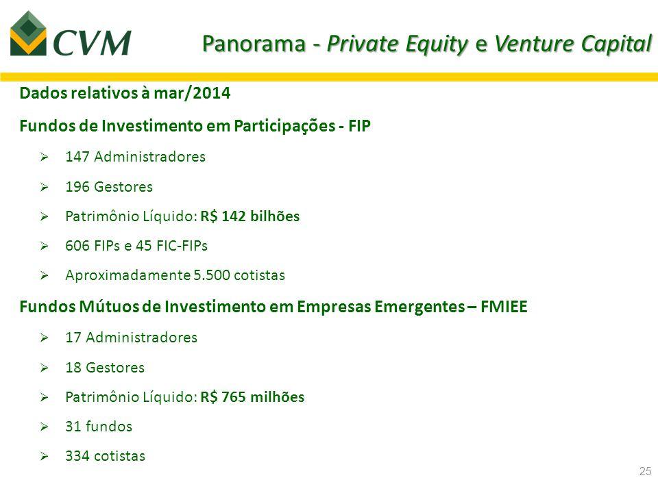 Panorama - Private Equity e Venture Capital Dados ABVCAP – Associação Brasileira de Private Equity & Venture Capital  Investimentos realizados em 2013: R$ 17.6 bilhões, aumento de 18%.