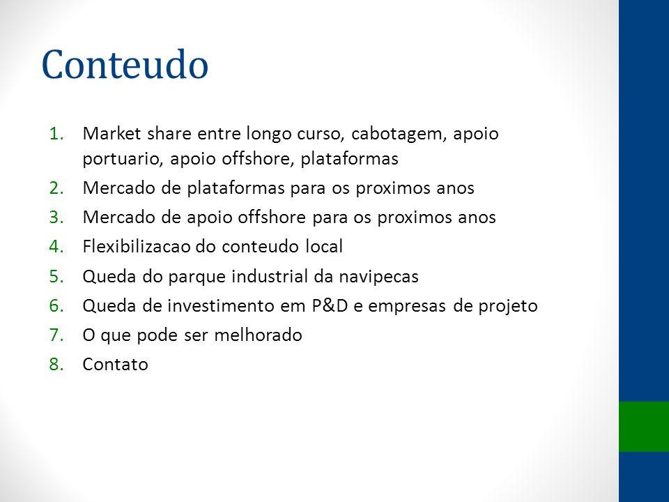 Conteudo 1.Market share entre longo curso, cabotagem, apoio portuario, apoio offshore, plataformas 2.Mercado de plataformas para os proximos anos 3.Me