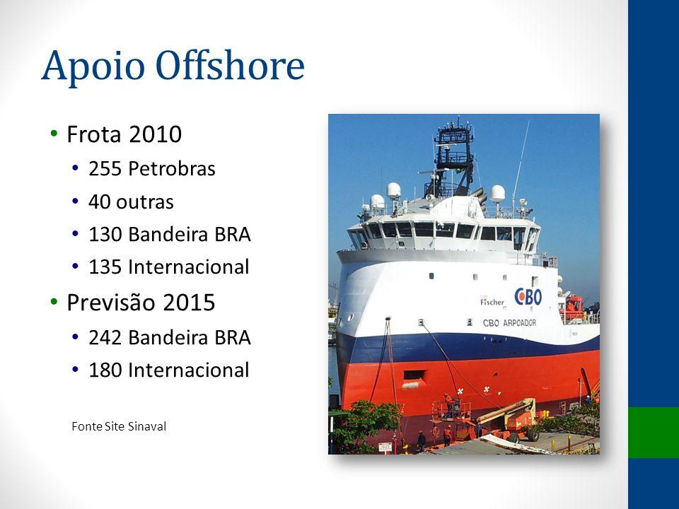 Apoio Offshore Frota 2010 255 Petrobras 40 outras 130 Bandeira BRA 135 Internacional Previsão 2015 242 Bandeira BRA 180 Internacional Fonte Site Sinav