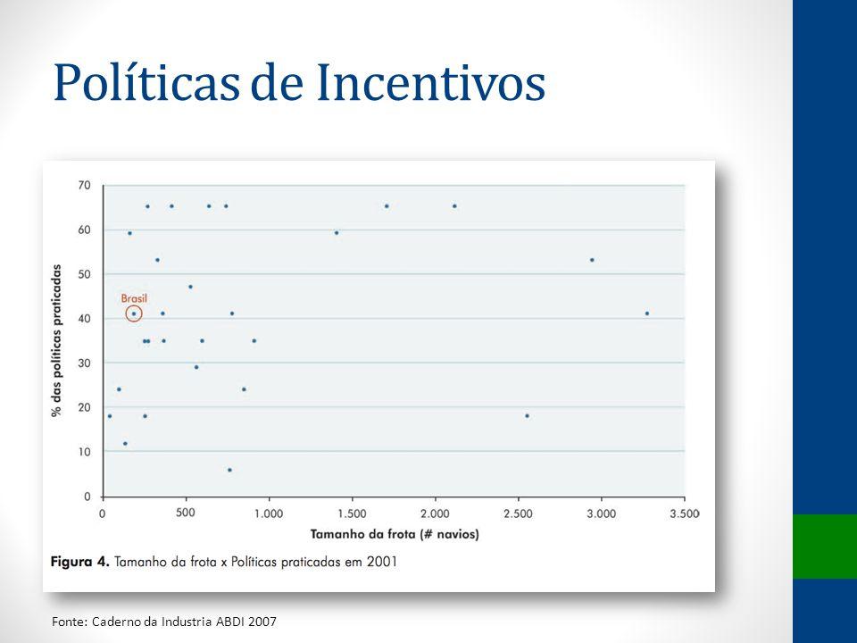 Políticas de Incentivos Fonte: Caderno da Industria ABDI 2007