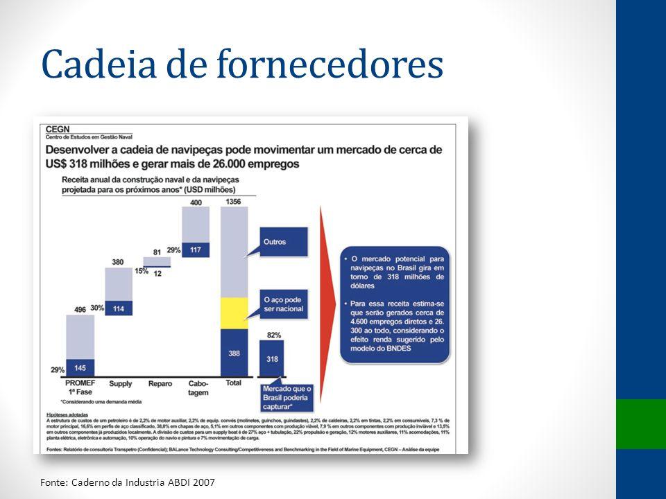 Cadeia de fornecedores Fonte: Caderno da Industria ABDI 2007
