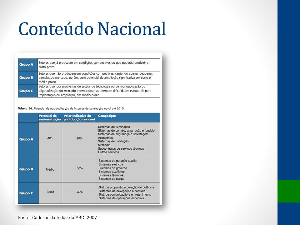 Conteúdo Nacional Fonte: Caderno da Industria ABDI 2007