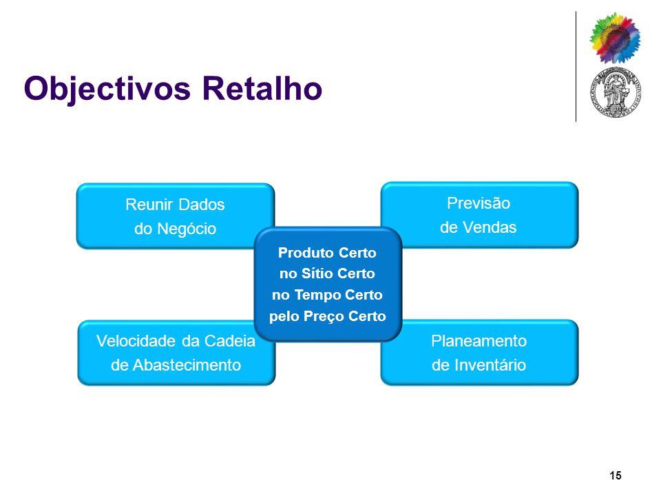 Objectivos Retalho Planeamento de Inventário Previsão de Vendas Velocidade da Cadeia de Abastecimento Reunir Dados do Negócio Produto Certo no Sítio C