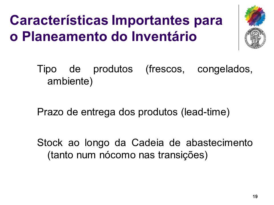 Características Importantes para o Planeamento do Inventário Tipo de produtos (frescos, congelados, ambiente) Prazo de entrega dos produtos (lead-time