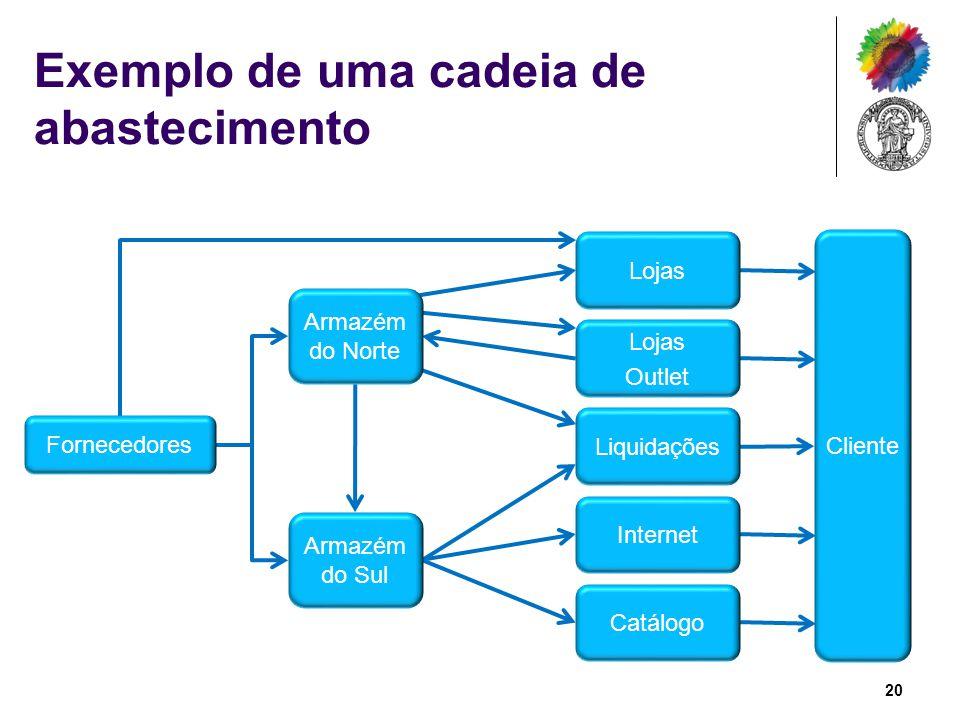 Exemplo de uma cadeia de abastecimento Fornecedores Armazém do Norte Armazém do Sul Lojas Outlet Liquidações Internet Catálogo Cliente 20