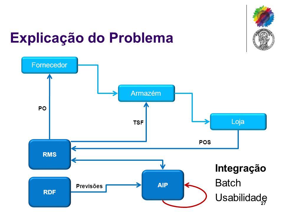 Explicação do Problema Fornecedor Armazém Loja RMS RDF AIP Integração Batch Usabilidade PO TSF POS Previsões 27