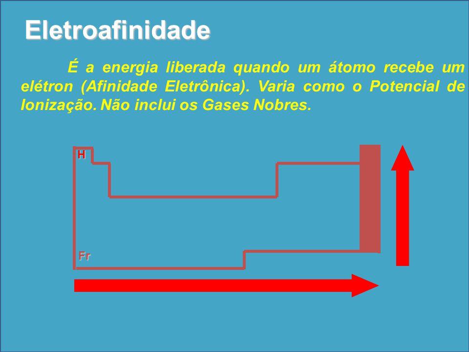 H Fr Eletroafinidade É a energia liberada quando um átomo recebe um elétron (Afinidade Eletrônica). Varia como o Potencial de Ionização. Não inclui os