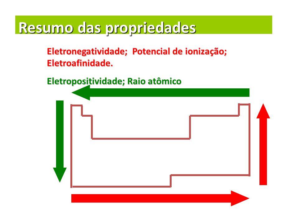Resumo das propriedades Eletronegatividade; Potencial de ionização; Eletroafinidade. Eletropositividade; Raio atômico