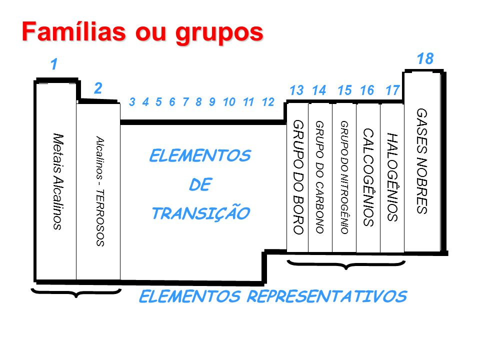 1 2 13 14 15 16 17 18 Metais Alcalinos Alcalinos - TERROSOS GRUPO DO BORO GRUPO DO CARBONO GRUPO DO NITROGÊNIO CALCOGÊNIOSHALOGÊNIOS GASES NOBRES 3 4 5 6 7 8 9 10 11 12 ELEMENTOS DE TRANSIÇÃO ELEMENTOS REPRESENTATIVOS Famílias ou grupos
