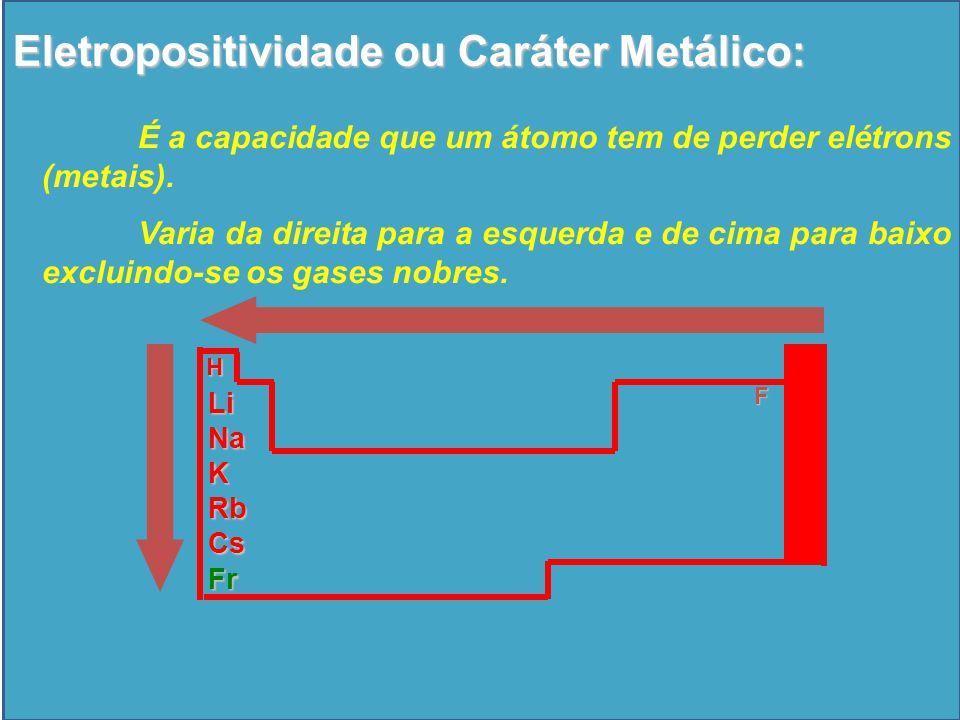 F H LiNaKRbCsFr Eletropositividade ou Caráter Metálico: É a capacidade que um átomo tem de perder elétrons (metais).
