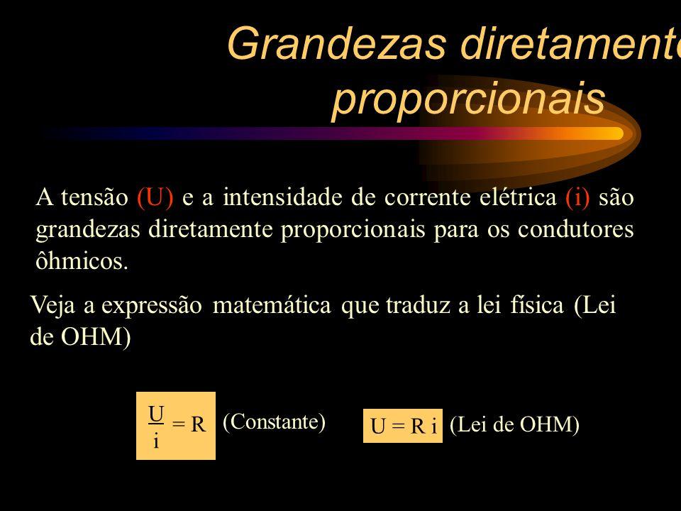 0,25 20 0,50 40 0,75 1,00 0 f (N) x (cm) O gráfico da força elástica (f) versus a deformação (x) f(N) x(cm) 0 0 20 0,25 40 0,50 60 0,75 80 1,00 Grandezas diretamente proporcionais 60 80
