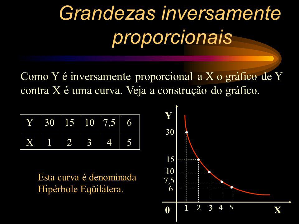 Y é Inversamente proporcional a X, pois o produto Y.