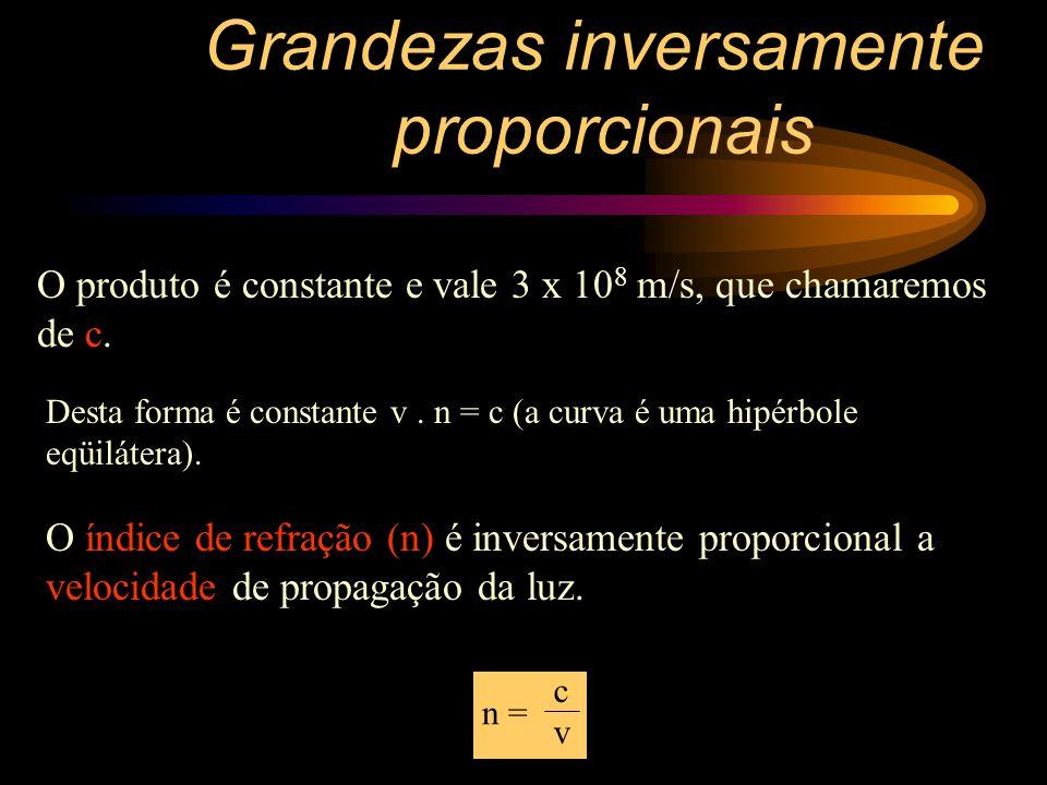 Grandezas inversamente proporcionais Agora observe como a velocidade (v) da luz varia com o índice de refração (n) do meio onde ela se propaga.