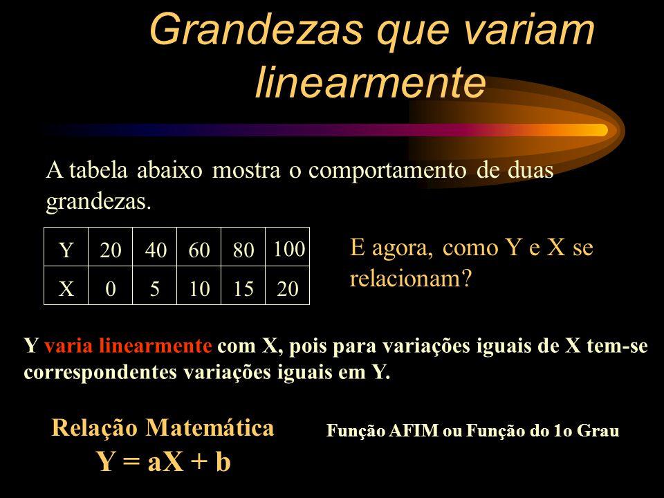 Grandezas inversamente proporcionais O produto é constante e vale 3 x 10 8 m/s, que chamaremos de c.