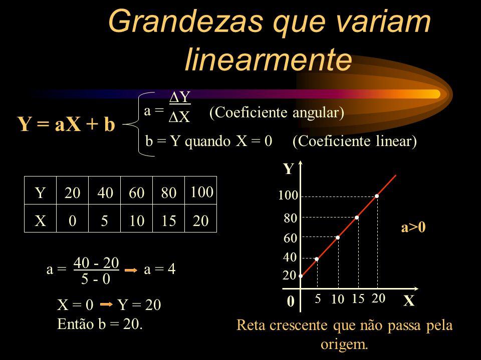 X Y 0 20 5 40 10 60 15 80 20 100 Y varia linearmente com X, pois para variações iguais de X tem-se correspondentes variações iguais em Y.