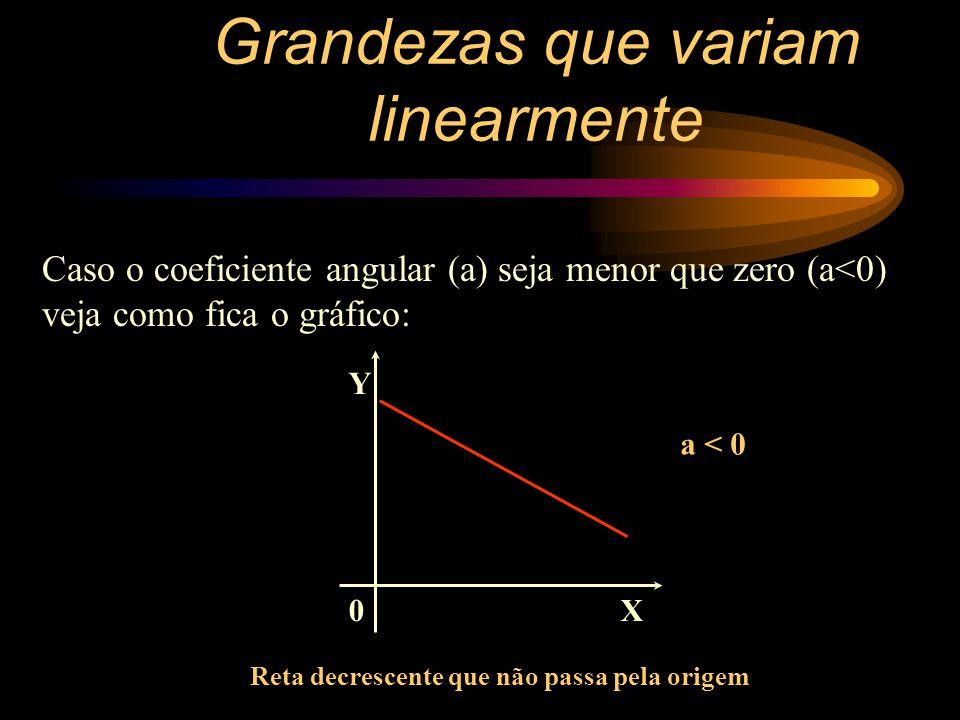 Y = aX + b YY a = XX (Coeficiente angular) b = Y quando X = 0 (Coeficiente linear) X Y 0 20 5 40 10 60 15 80 20 100 a = 40 - 20 5 - 0 a = 4 X = 0 Y = 20 Então b = 20.