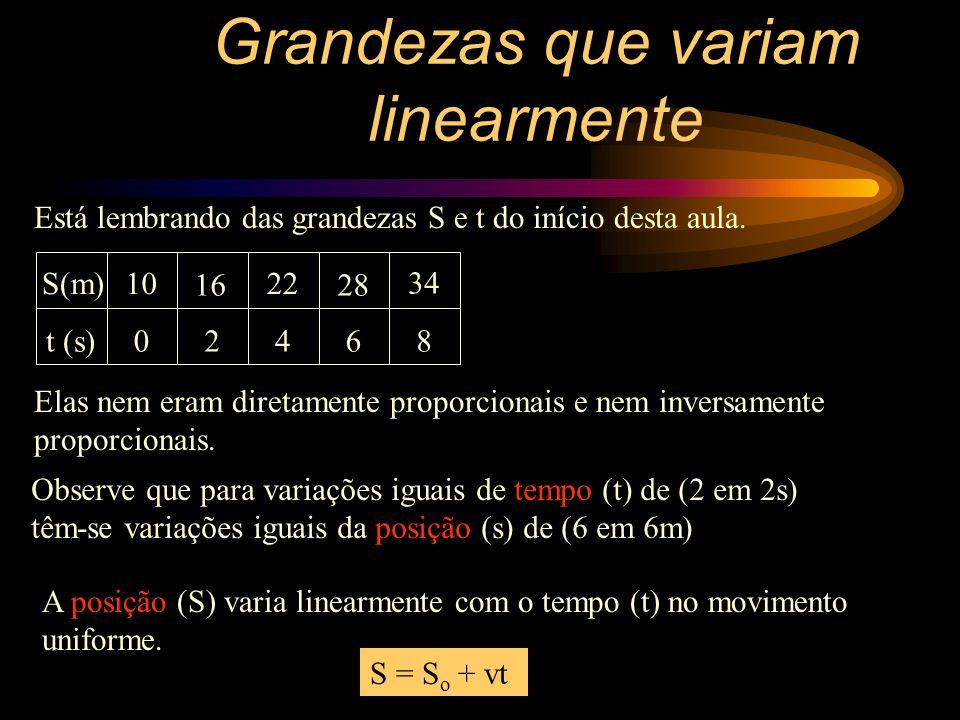0 Y X Reta decrescente que não passa pela origem Caso o coeficiente angular (a) seja menor que zero (a<0) veja como fica o gráfico: a < 0 Grandezas que variam linearmente