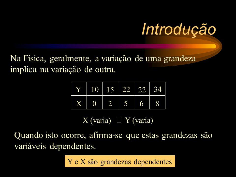 Prof.: Célio Normando Assunto: Relações entre as grandezas - Grandezas diretamente proporcionais -Grandezas inversamente proporcionais -Grandezas que variam linearmente
