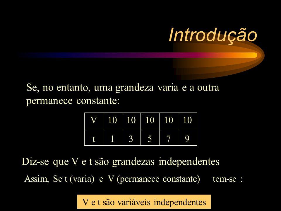 Introdução X02568 Y10 15 22 34 X (varia)  Y Y e X são grandezas dependentes Na Física, geralmente, a variação de uma grandeza implica na variação de outra.