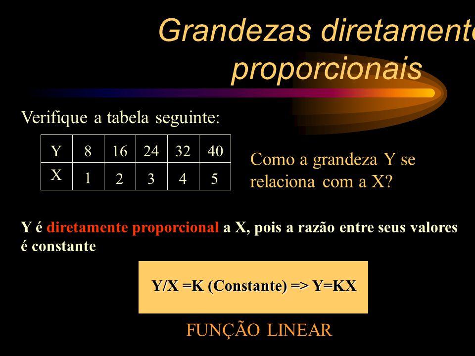 t02468 S10 16 22 28 34 Observe as grandezas S e t na tabela abaixo: Se a razão entre seus valores for constante, elas são diretamente proporcionais.