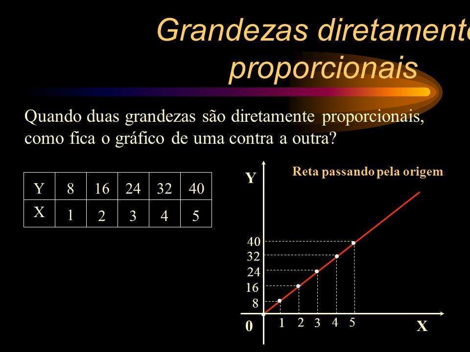 X Y 1 8 2 16 3 24 4 32 5 40 Y é diretamente proporcional a X, pois a razão entre seus valores é constante Y/X =K (Constante) => Y=KX FUNÇÃO LINEAR Verifique a tabela seguinte: Como a grandeza Y se relaciona com a X.