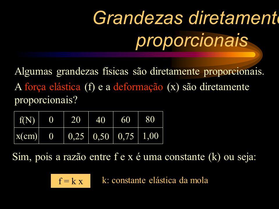 Reta passando pela origem Quando duas grandezas são diretamente proporcionais, como fica o gráfico de uma contra a outra.