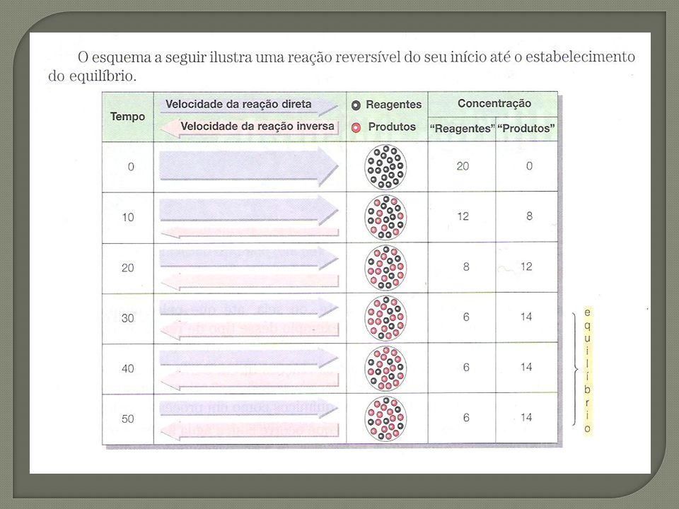 Considere a reação genérica: A expressão da constante de equilíbrio de uma reação é uma expressão obtida pela multiplicação das concentrações dos produtos, dividida pelo produto das concentrações dos reagentes, e todas as concentrações são elevadas a potências iguais aos respectivos coeficientes estequiométricos: Observações: a)O índice c, de K c, refere-se a concentrações molares.
