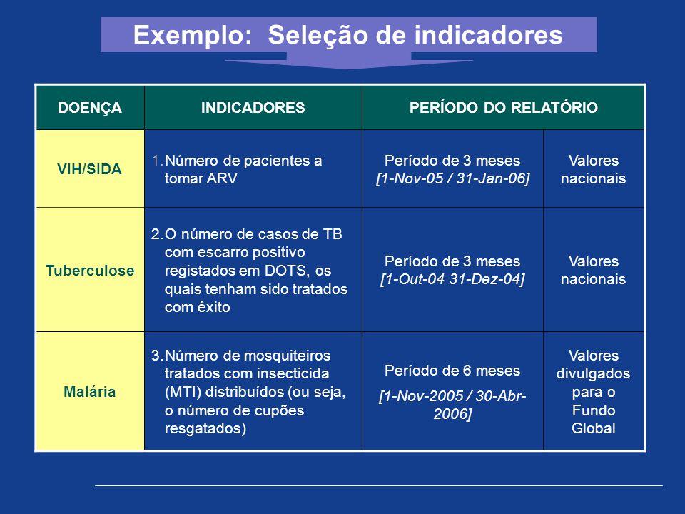 DOENÇAINDICADORESPERÍODO DO RELATÓRIO VIH/SIDA 1.Número de pacientes a tomar ARV Período de 3 meses [1-Nov-05 / 31-Jan-06] Valores nacionais Tuberculo