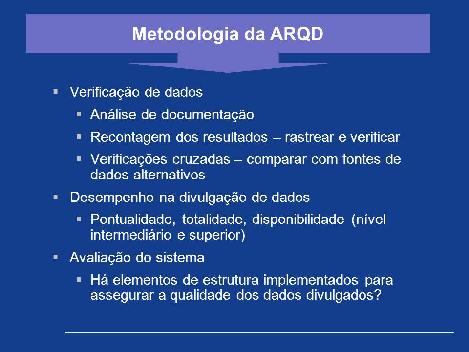  Verificação de dados  Análise de documentação  Recontagem dos resultados – rastrear e verificar  Verificações cruzadas – comparar com fontes de d