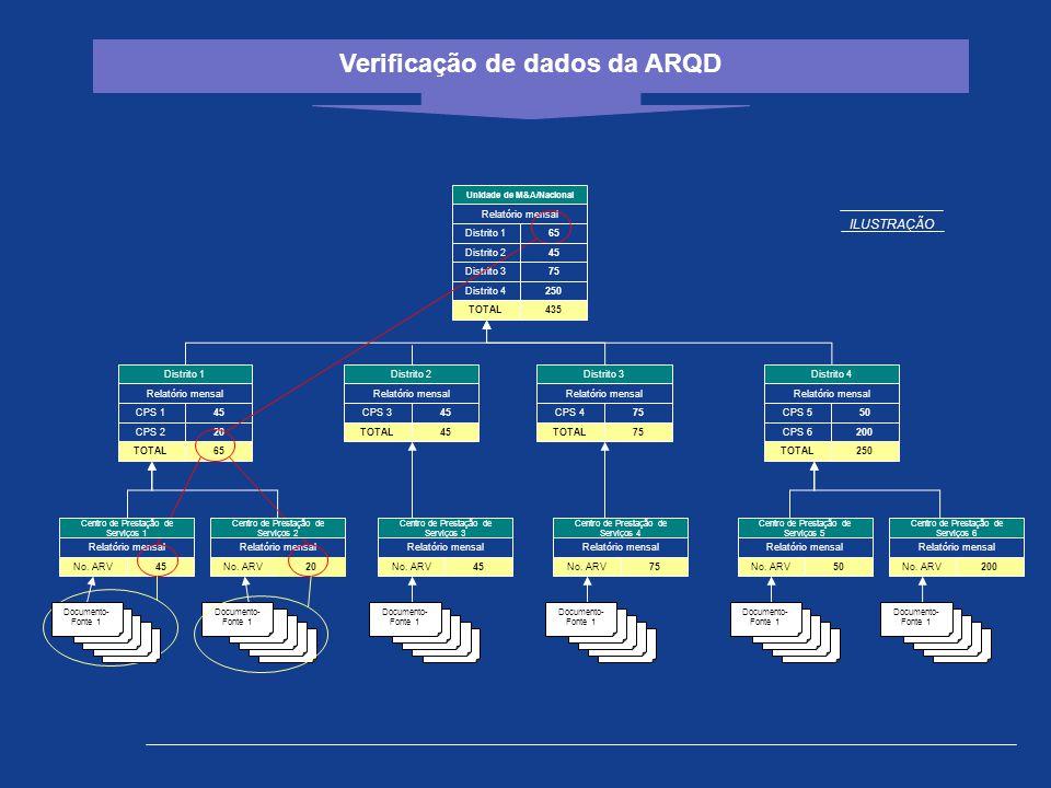 Verificação de dados da ARQD Centro de Prestação de Serviços 5 Relatório mensal No. ARV50 Centro de Prestação de Serviços 6 Relatório mensal No. ARV20