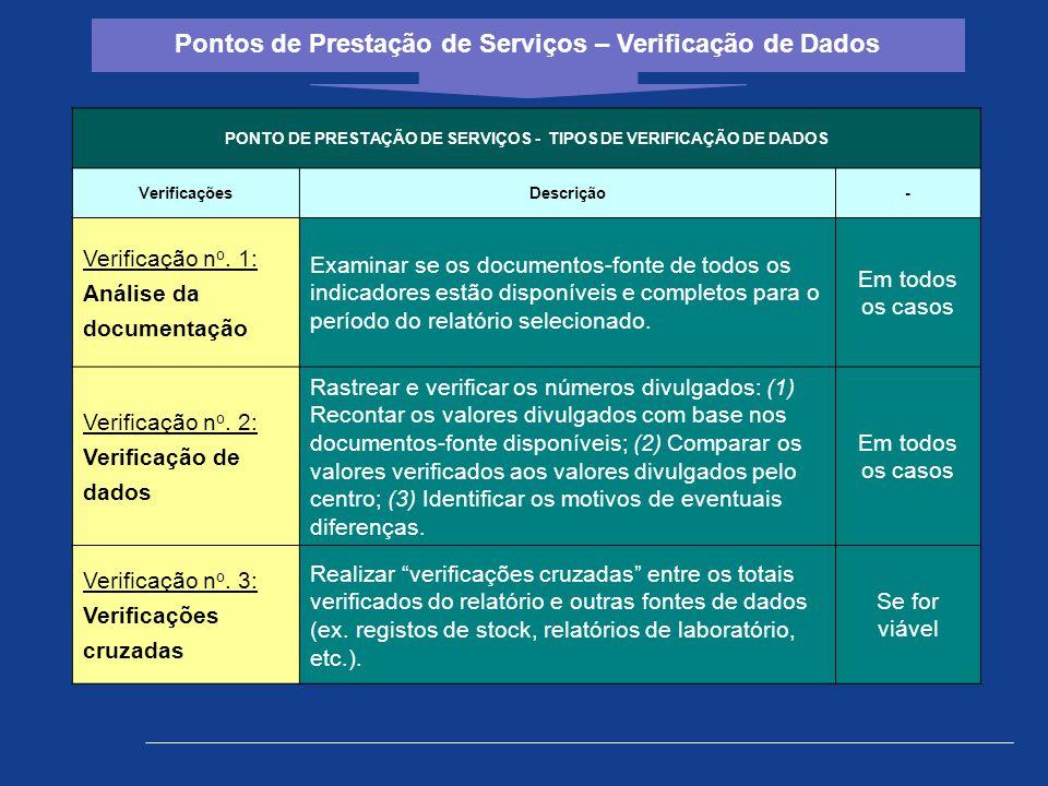 PONTO DE PRESTAÇÃO DE SERVIÇOS - TIPOS DE VERIFICAÇÃO DE DADOS VerificaçõesDescrição- Verificação n o. 1: Análise da documentação Examinar se os docum