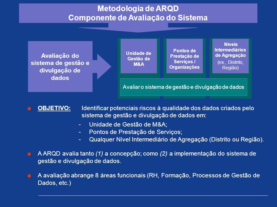 Avaliação do sistema de gestão e divulgação de dados Unidade de Gestão de M&A Pontos de Prestação de Serviços / Organizações Níveis Intermediários de