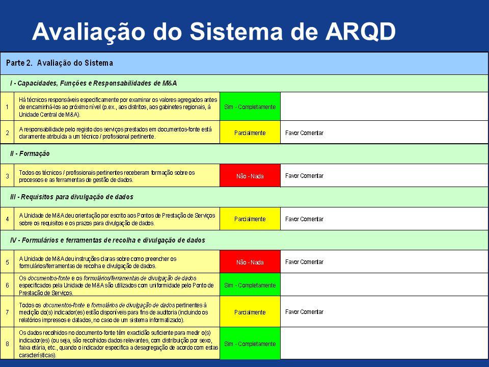 Avaliação do Sistema de ARQD